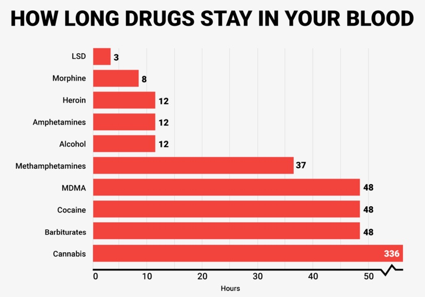 How Long Drugs Stay In Your Blood